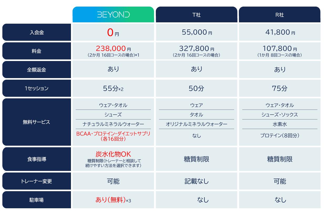 回数券 16回 128,000円+TAX